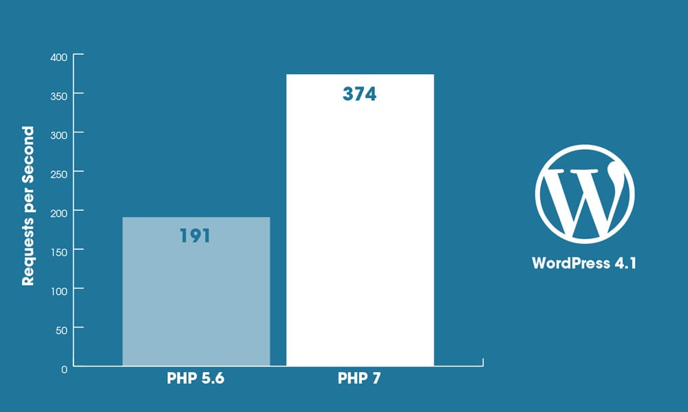 php 7 wordpress performans testi
